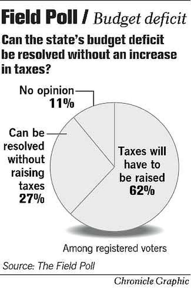 Field Poll: Budget Deficit. Chronicle Graphic Photo: John Blanchard
