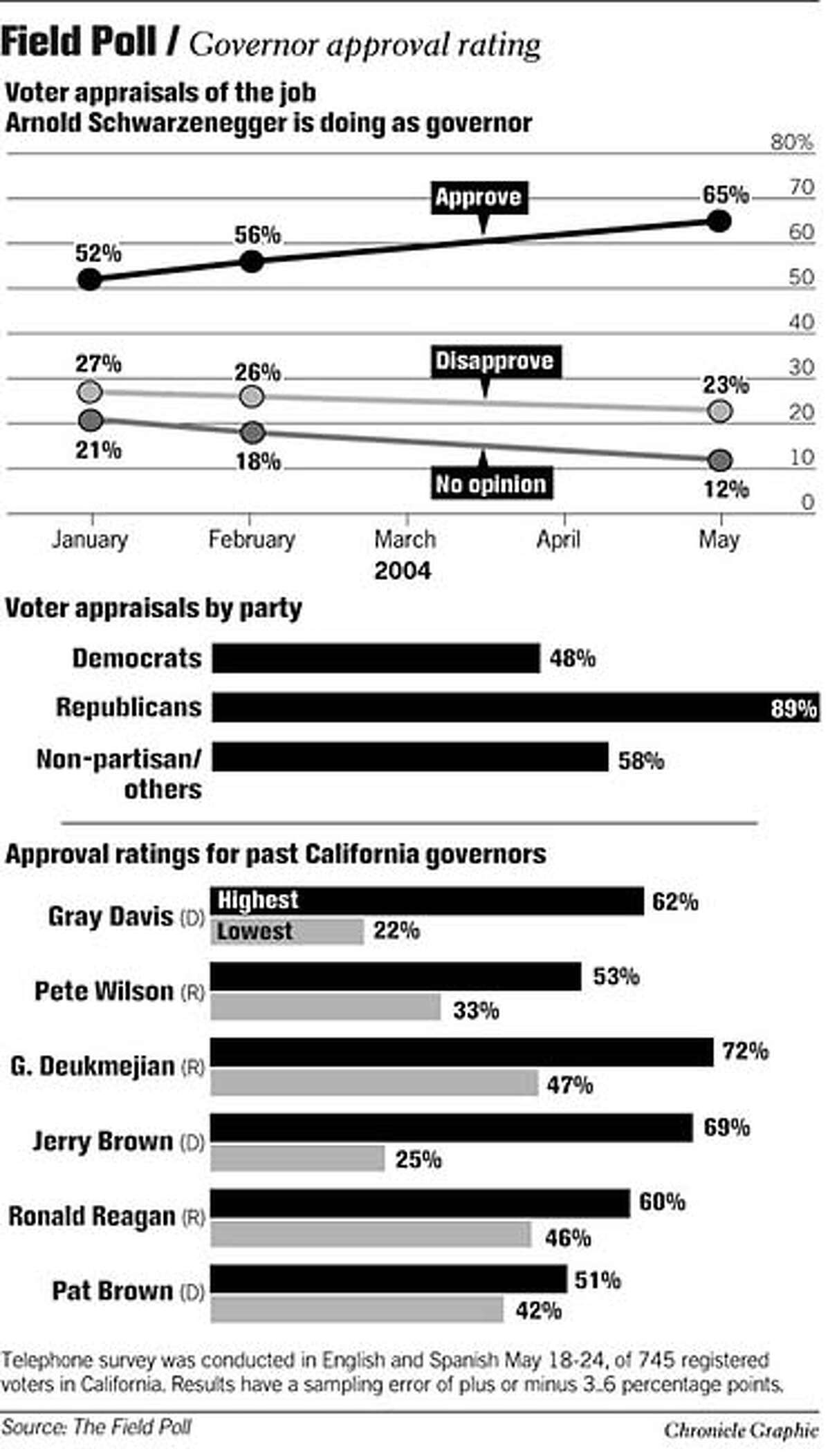 Field Poll: Governor Approval Rating. Chronicle Graphic