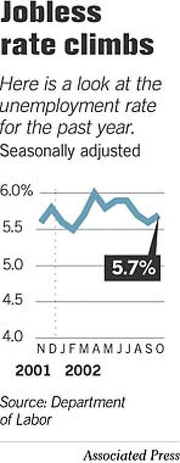 Jobless Rate Climbs. Associated Press Graphic