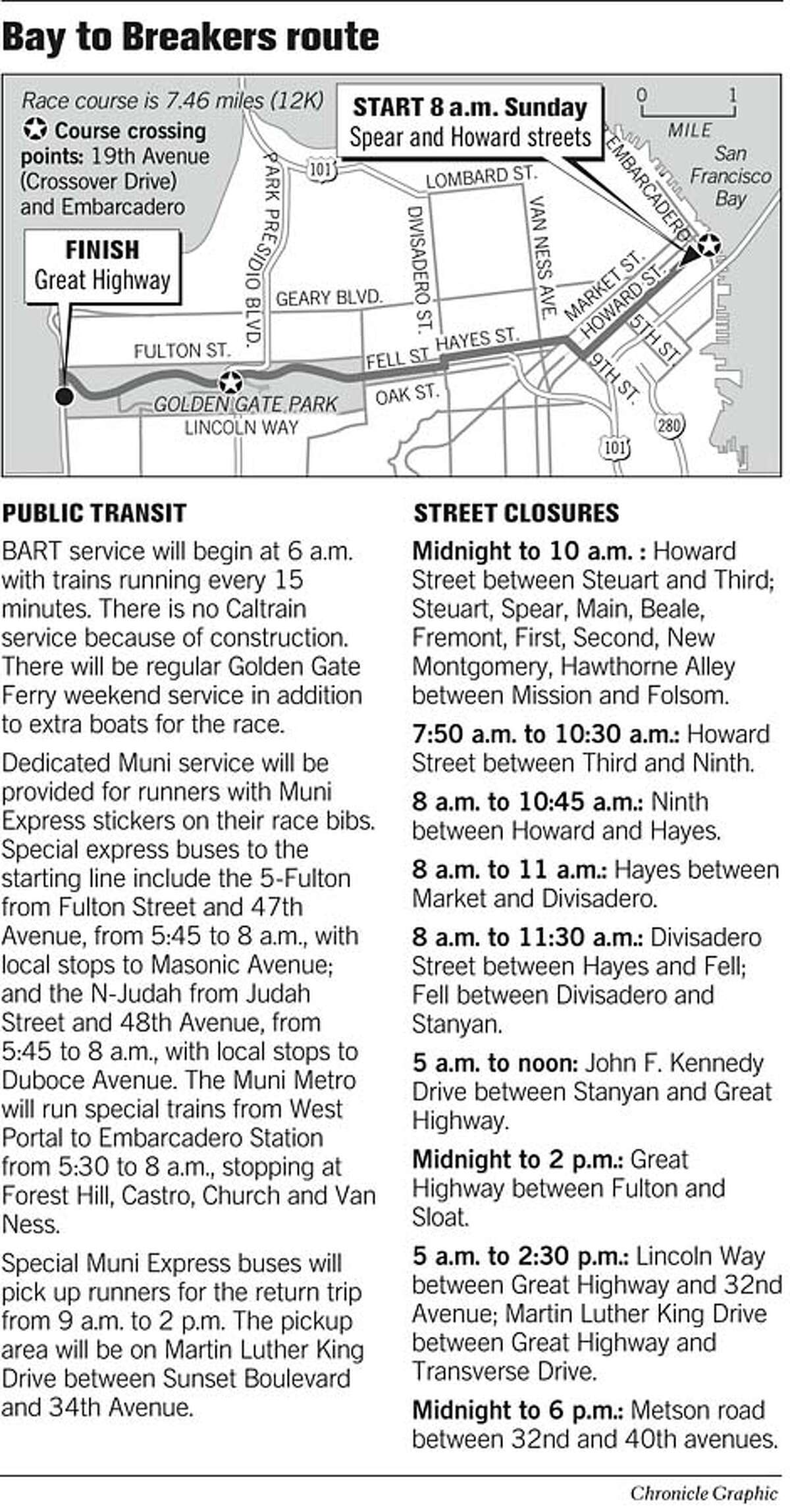 Bay to Breakers Route. Chronicle Graphic