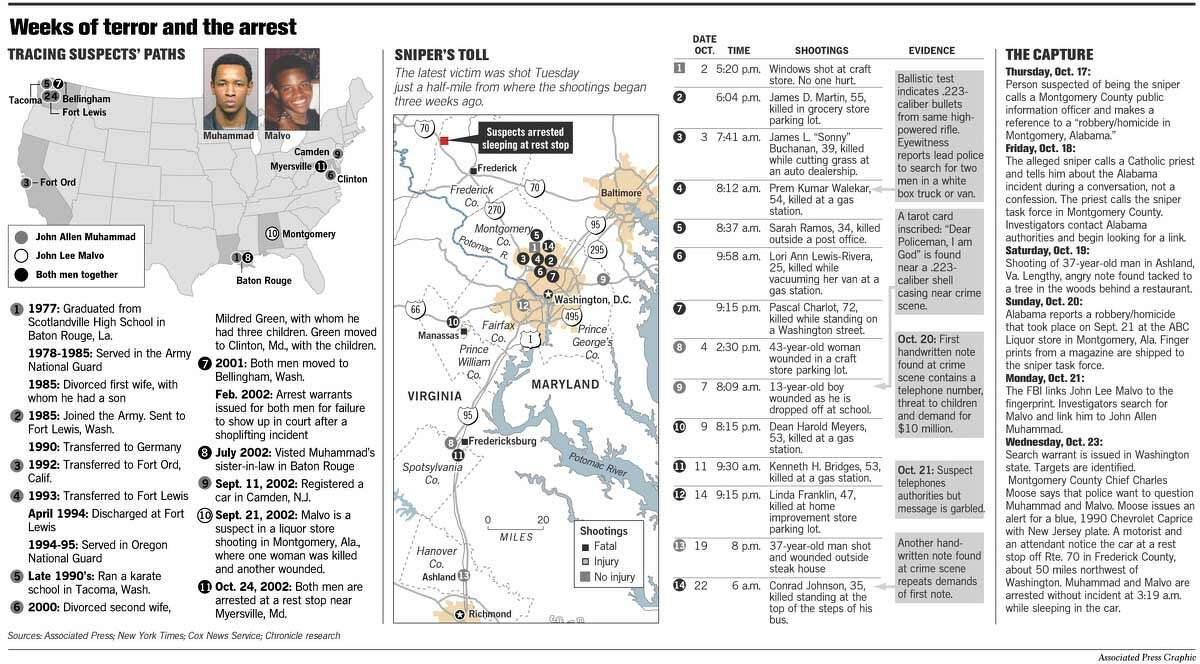 Weeks of Terror and the Arrest. Associated Press Graphic