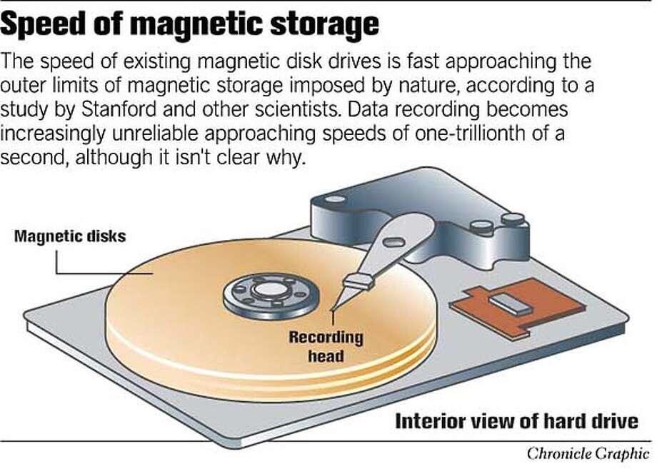 Speed of Magnetic Storage. Chronicle Graphic Photo: John Blanchard