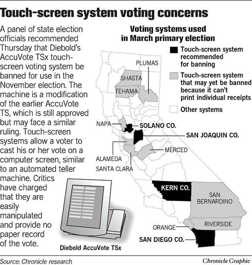 Touch-screen system voting concerns. Chronicle Graphic