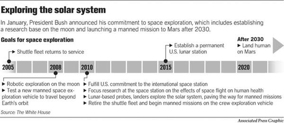Exploring the Solar System. Associated Press Graphic