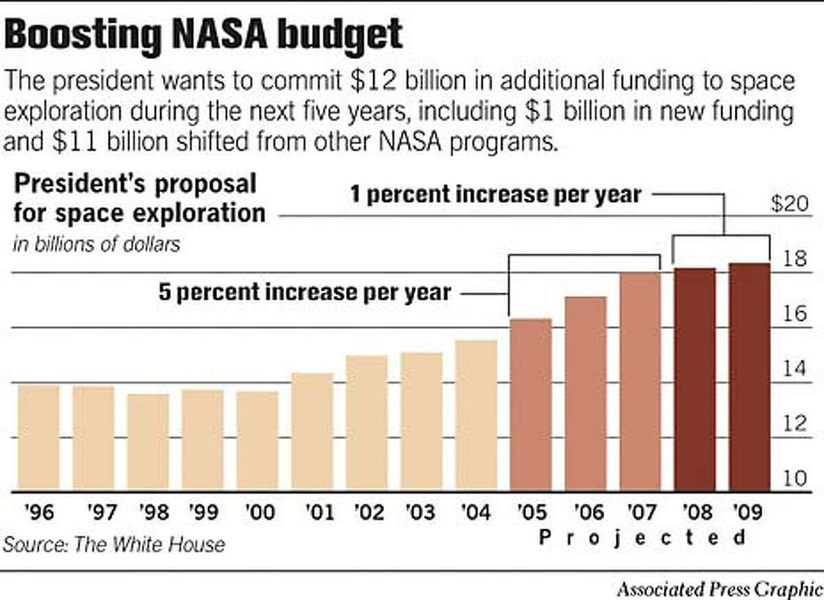 Boosting NASA Budget. Associated Press Graphic