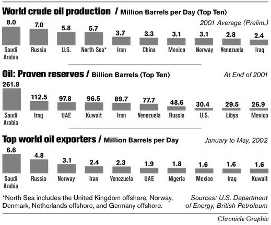 World Crude Oil Production. Chronicle Graphic