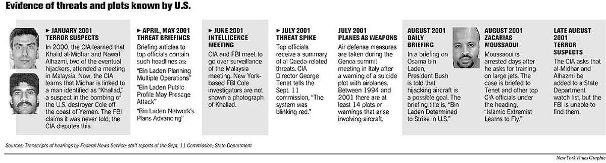 Evidence of Threats and Plots Known By U.S. New York Times Graphic