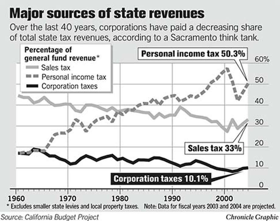 Major Sources of State Revenue. Chronicle Graphic