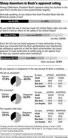 Sharp Downturn in Bush�s Approval Rating. Chronicle Graphic