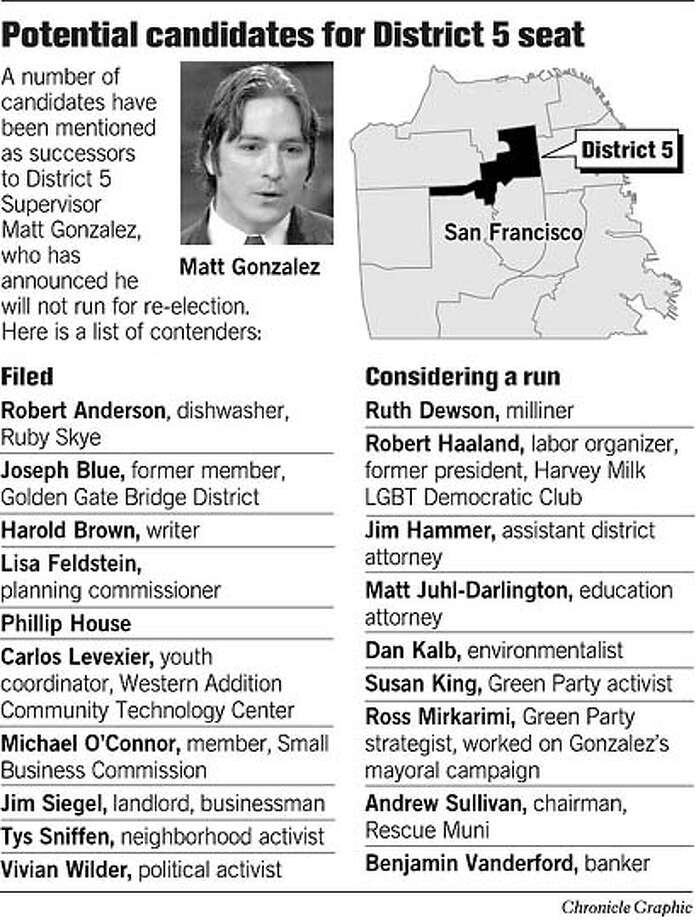 Potential Candidates For District 5 Seat. Chronicle Graphic Photo: Chronicle Graphic