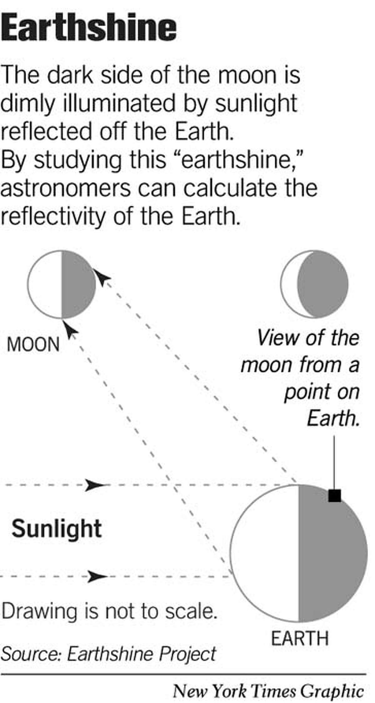 Earthshine. New York Times Graphic