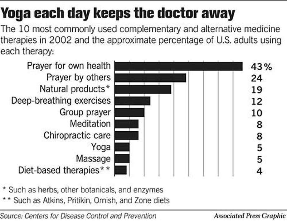 Alternative Medicine Therapies. Associated Press Graphic Photo: Todd Trumbull