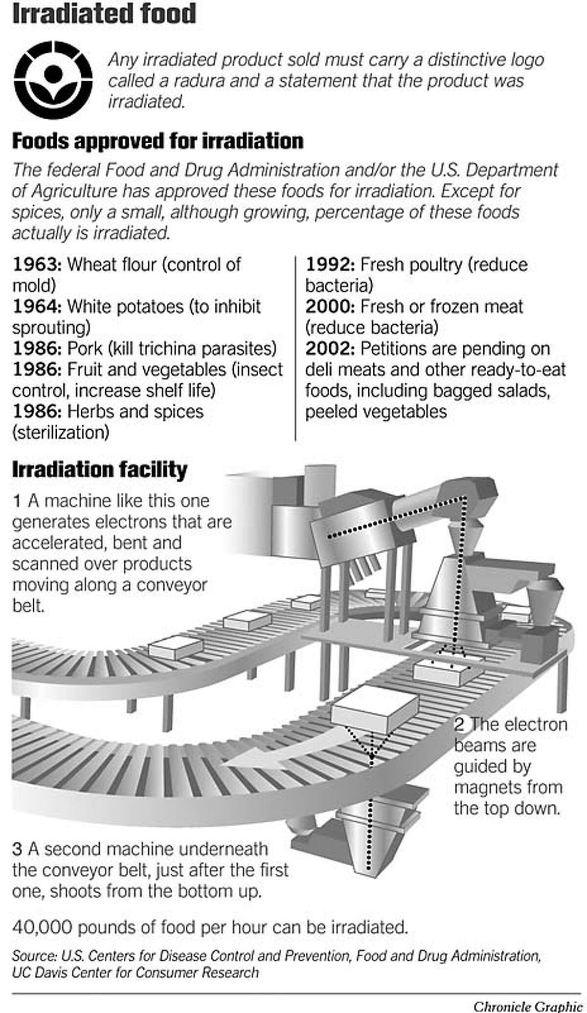 Irradiated Food. Chronicle Graphic