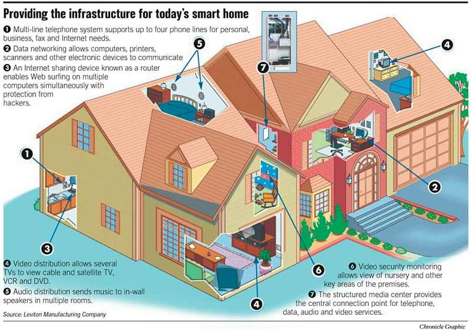Providing the Infrastructure For Today's Smart Home. Chronicle Graphic