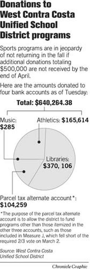 Donations to West Contra Costa Unified School District Programs. Chronicle Graphic Photo: Joe Shoulak
