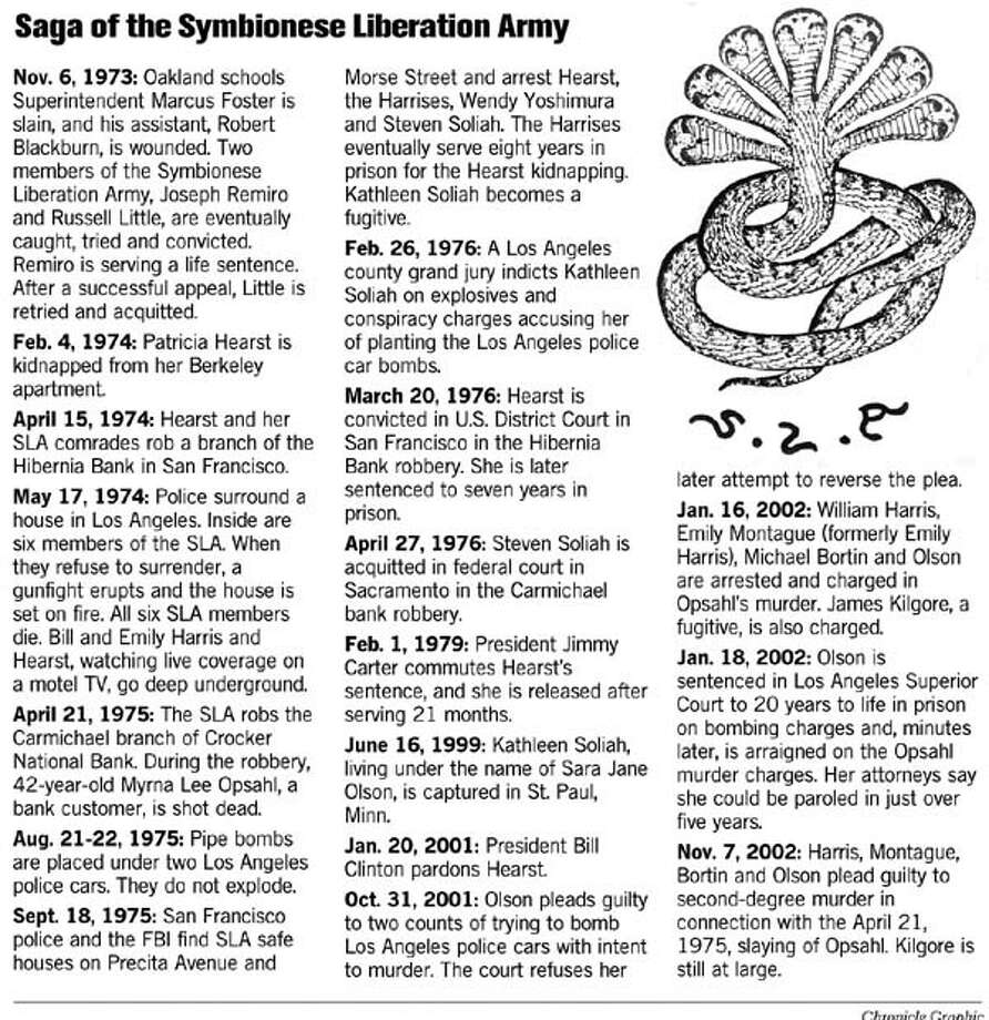 Saga of the Symbionese Liberation Army. Chronicle Graphic