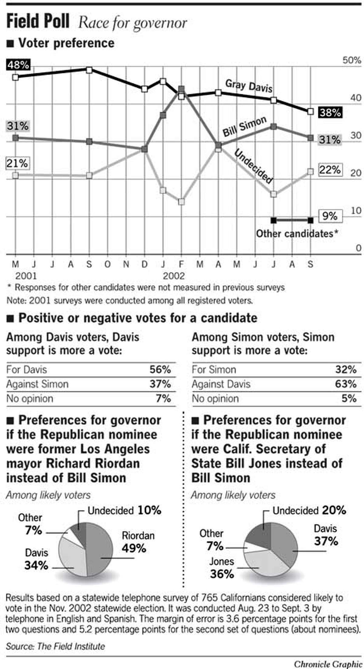 Field Poll: Race for Governor. Chronicle Graphic