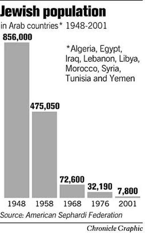 Jewish Population. Chronicle Graphic