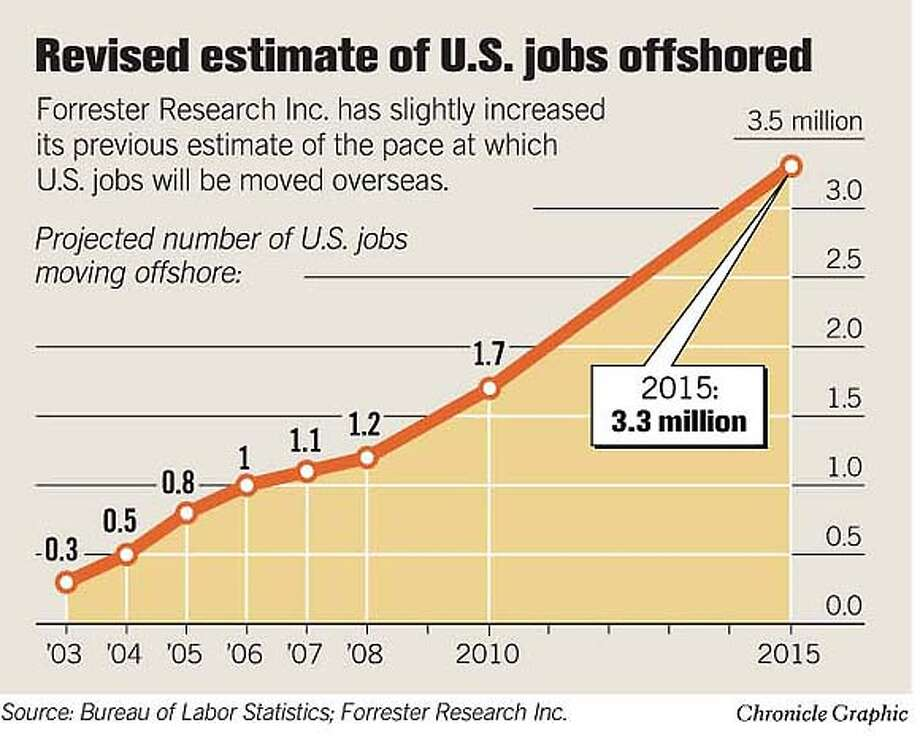 Revised Estimate of U.S. Jobs Offshored. Chronicle Graphic
