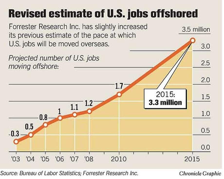 jobs estimate