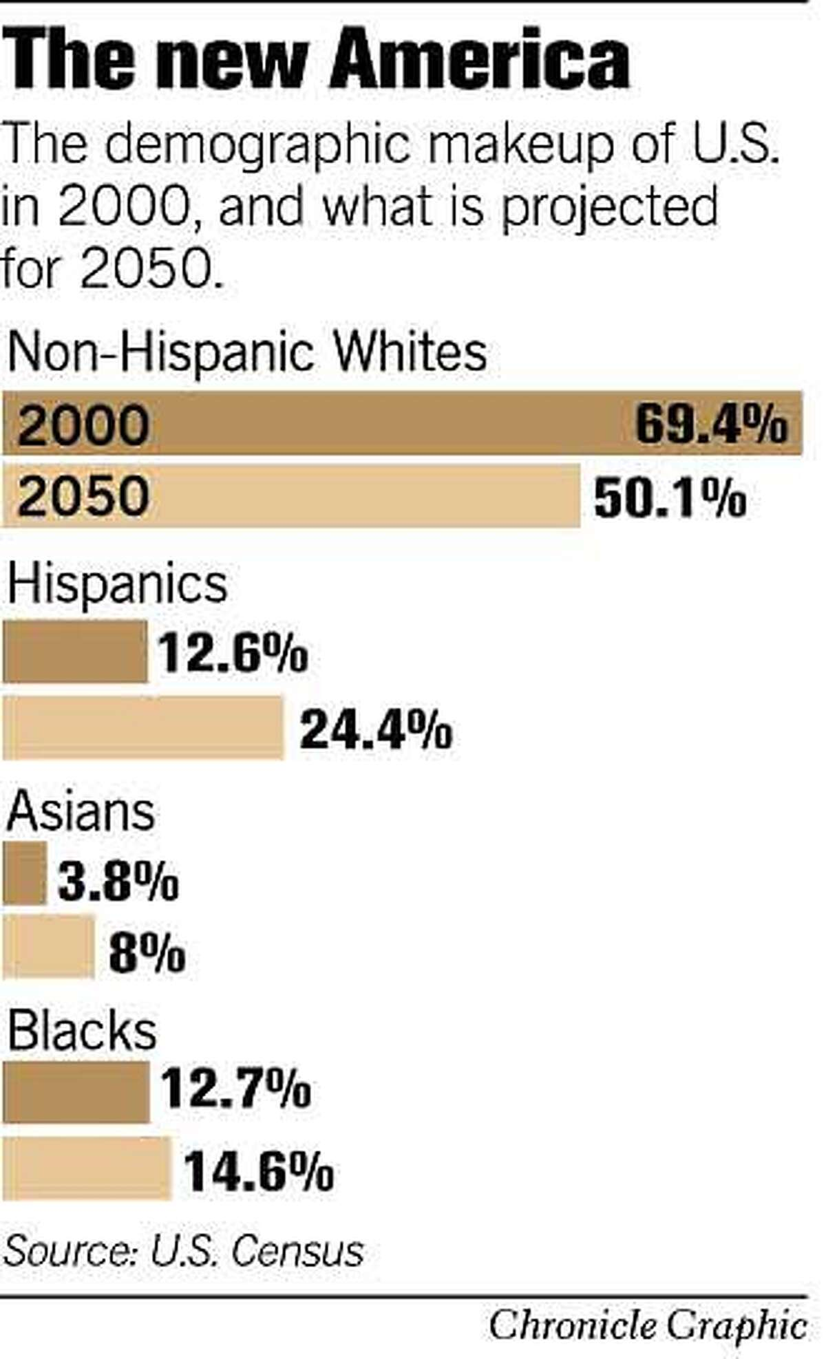 The New America. Chronicle Graphic