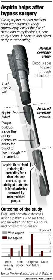 Aspirin Helps After Bypass Surgery. Associated Press Graphic Photo: Todd Trumbull