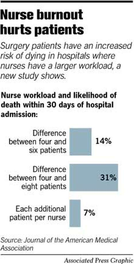 Nurse Burnout Hurts Patients. Associated Press Graphic