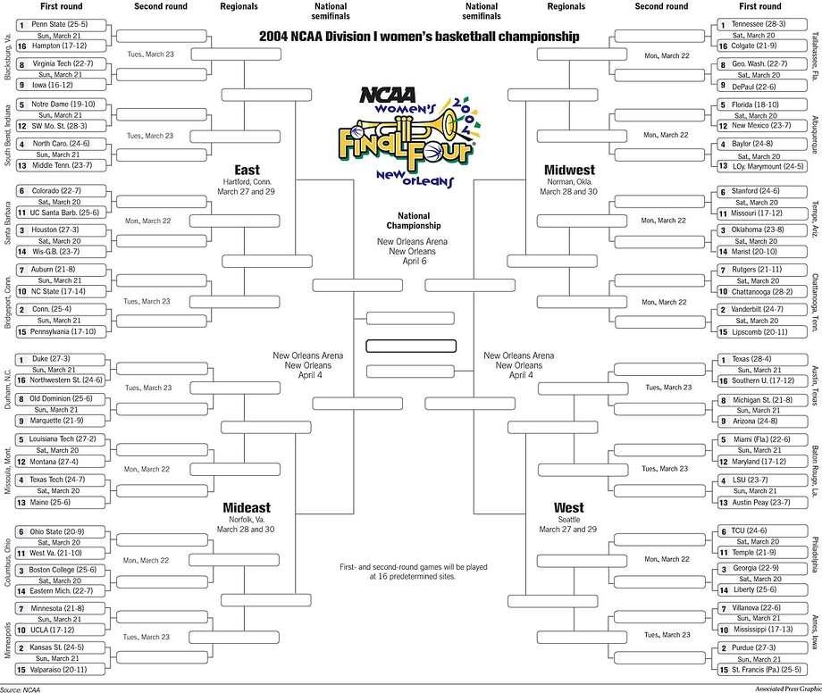 2004 NCAA Division 1 Women's Basketball Tournament. Associated Press Graphic Photo: John Blanchard