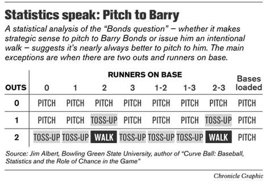 Statistics Speak: Pitch to Barry. Chronicle Graphic