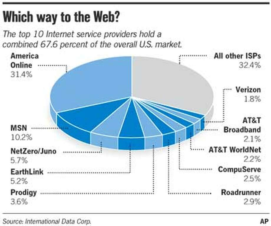 Which Way To The Web? Associated Press Graphic