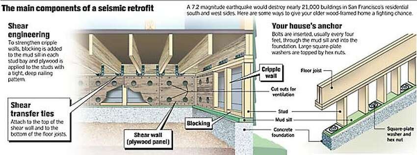 The Main Components of a Seismic Retrofit. Chronicle graphic by John Blanchard
