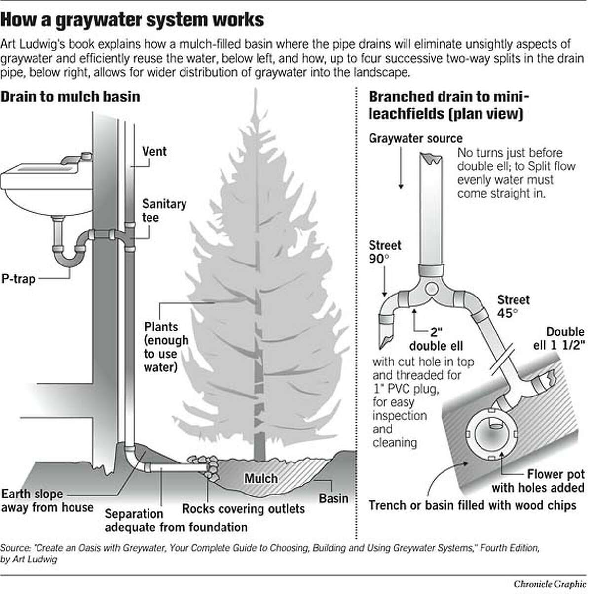 How a Graywater System Works. Chronicle Graphic