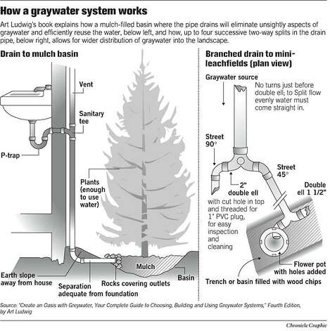 How a Graywater System Works. Chronicle Graphic Photo: Joe Shoulak