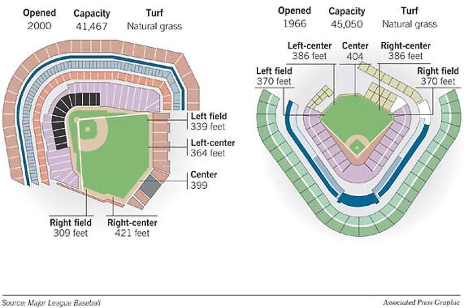 Stadium Comparison: Pacific Bell Park, left, and Edison Field (formerly Anaheim Stadium). Associated Press Graphic