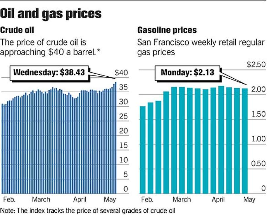 Oil and Gas Prices. Chronicle Graphic Photo: Joe Shoulak