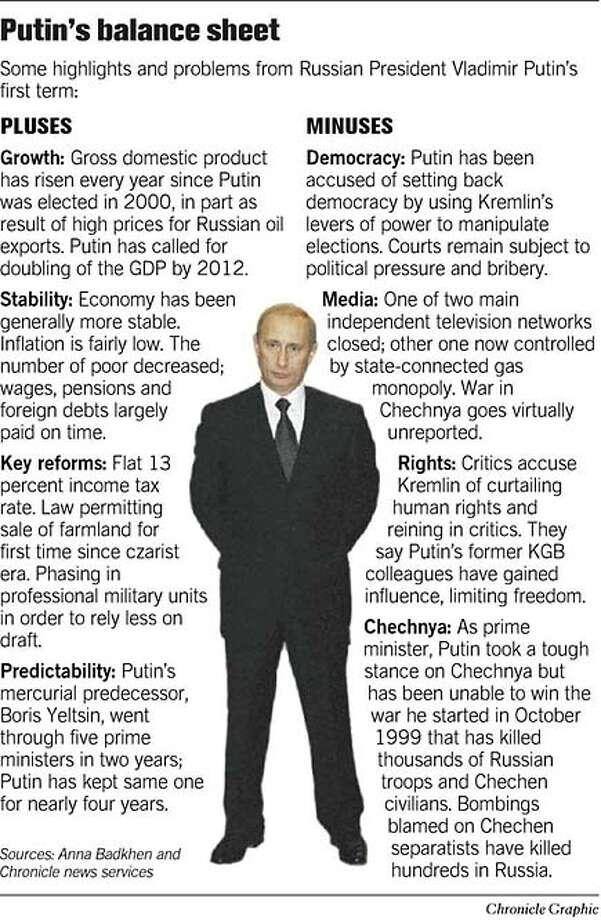 Putin's Balance Sheet. Chronicle Graphic Photo: Joe Shoulak