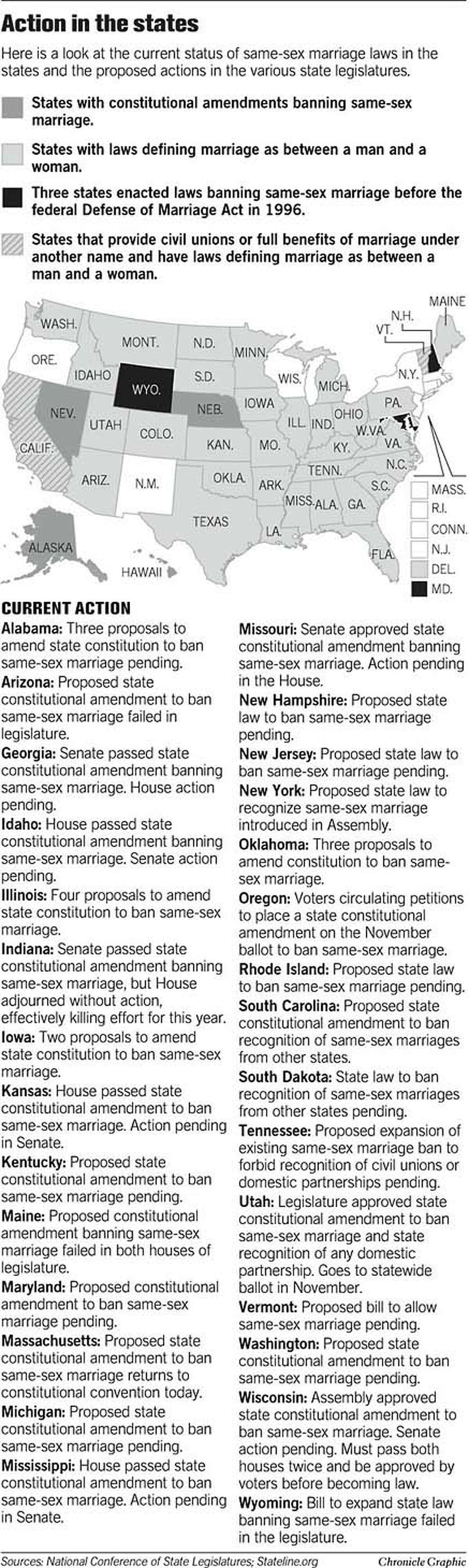 Action in the States. Chronicle Graphic