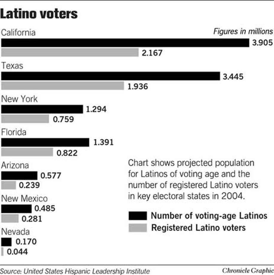Latino Voters. Chronicle Graphic Photo: Joe Shoulak