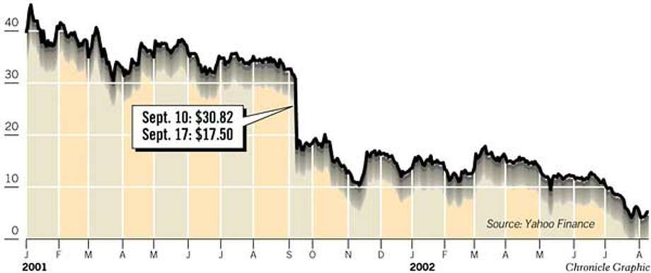 UAL's Falling Stock Price. Chronicle Graphic
