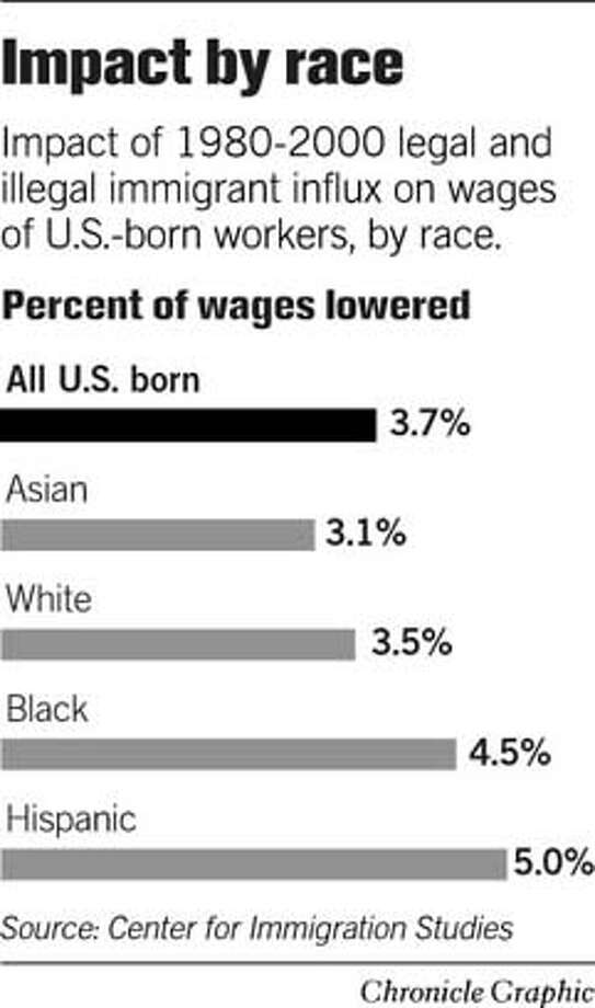 Impact by Race. Chronicle Graphic Photo: Joe Shoulak