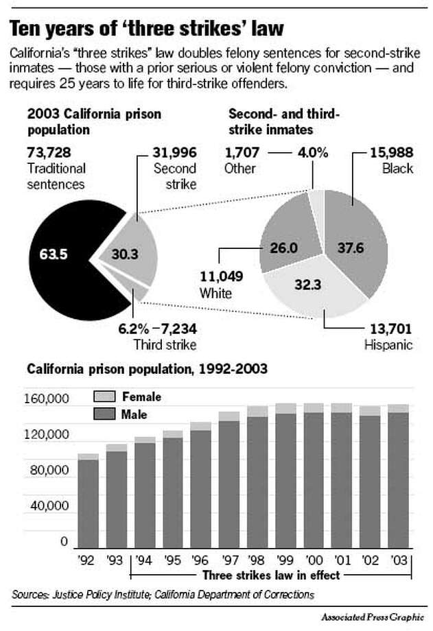 Ten years of 'three strikes' law. Associated Press Graphic