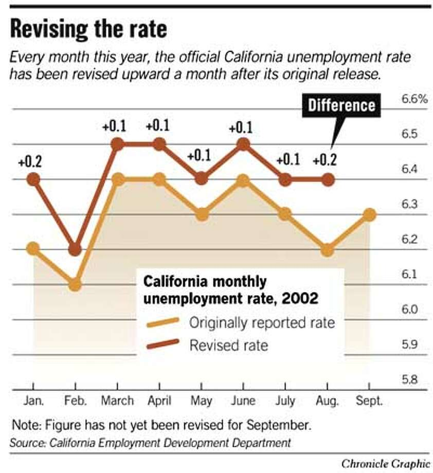 Revising the Rate. Chronicle Graphic