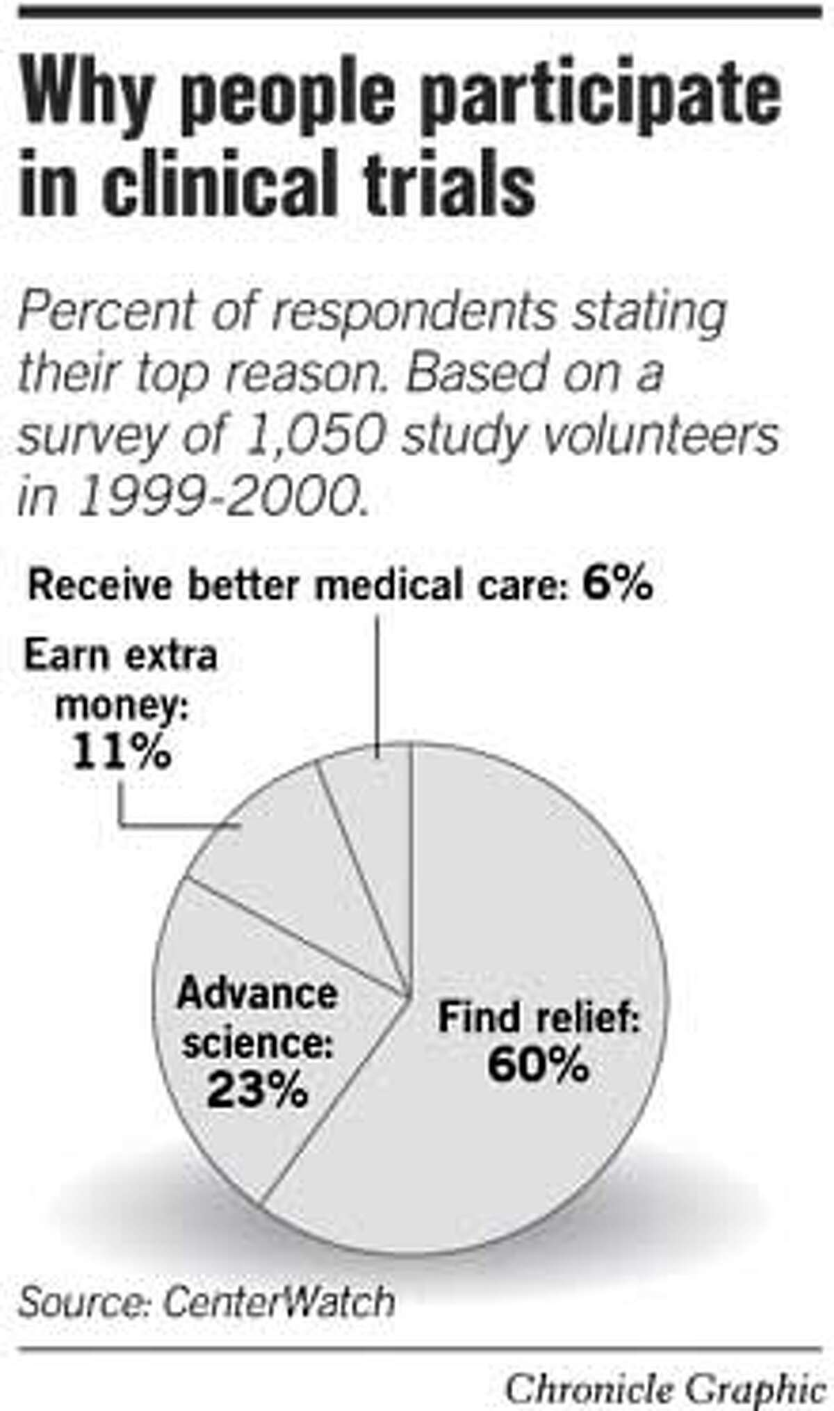 Why People Participate in Clinical Trials. Chronicle Graphic