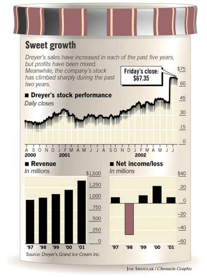 Sweet Growth. Chronicle Graphic