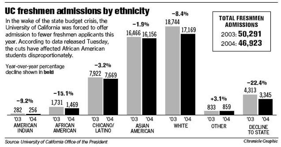 UC Freshmen Admissions by Ethnicity. Chronicle Graphic
