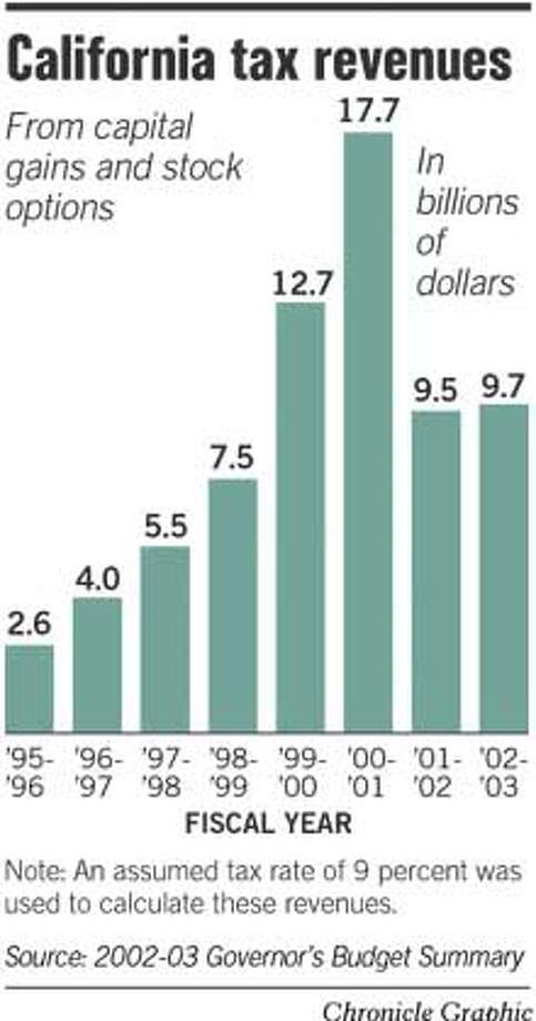 California Tax Revenues. Chronicle Graphic