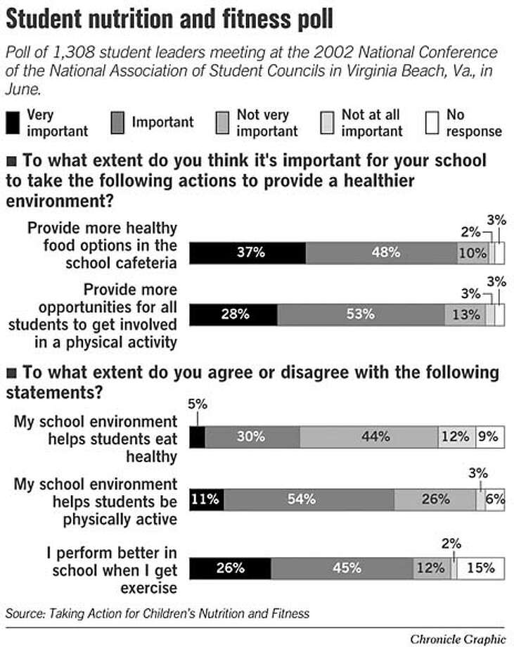 Student Nutrition and Fitness Poll. Chronicle Graphic
