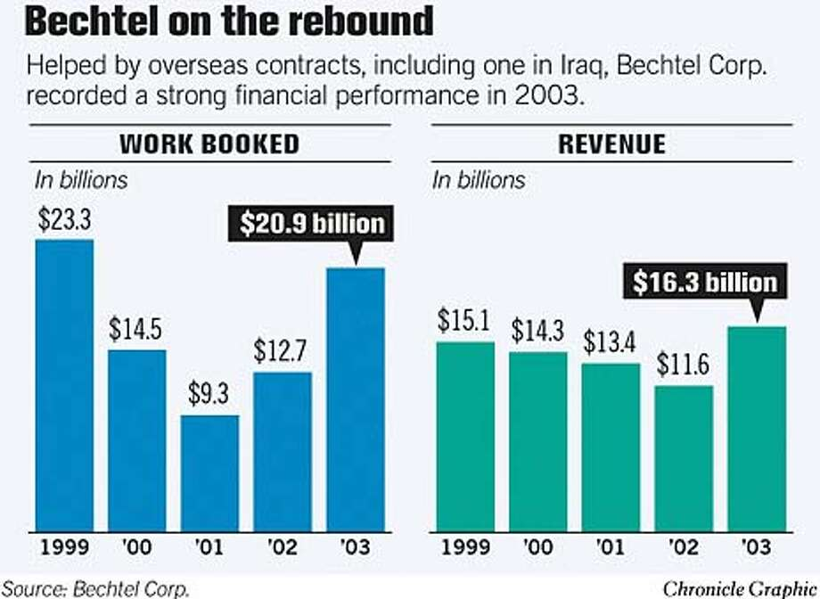 Bechtel on the Rebound. Chronicle Graphic Photo: Todd Trumbull