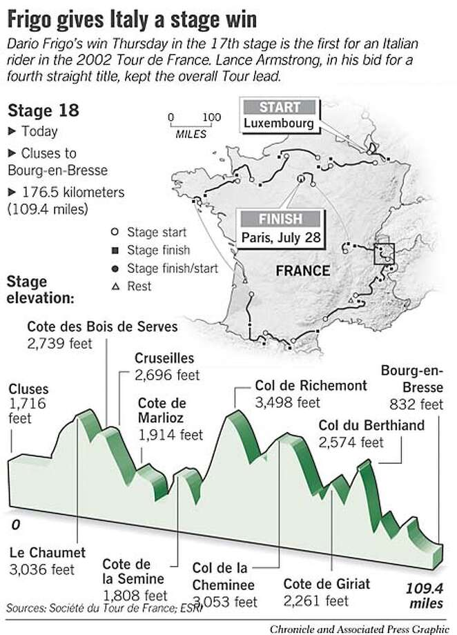 Frigo Gives Italy a Stage Win. Chronicle and Associated Press Graphic