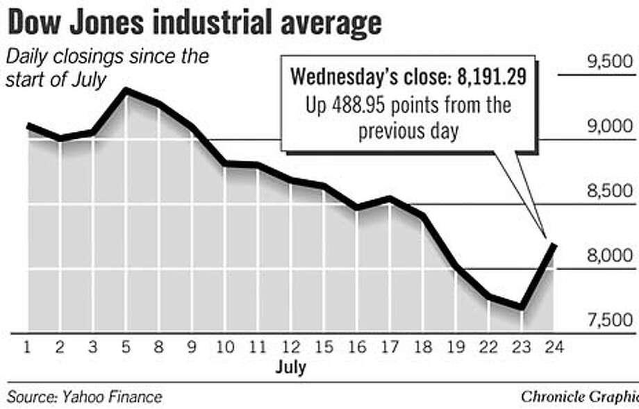 Dow Jones Industrial Average. Chronicle Graphic